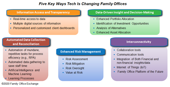 5 Key Ways Tech is Changing Family Offices