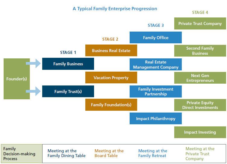 A Typical Family Enterprise Progression