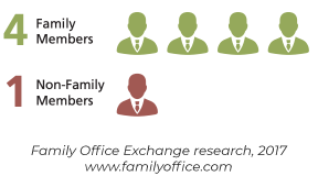 Family Office Governing Board