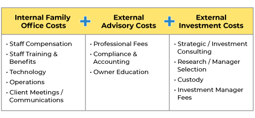Internal and External Family Office Costs