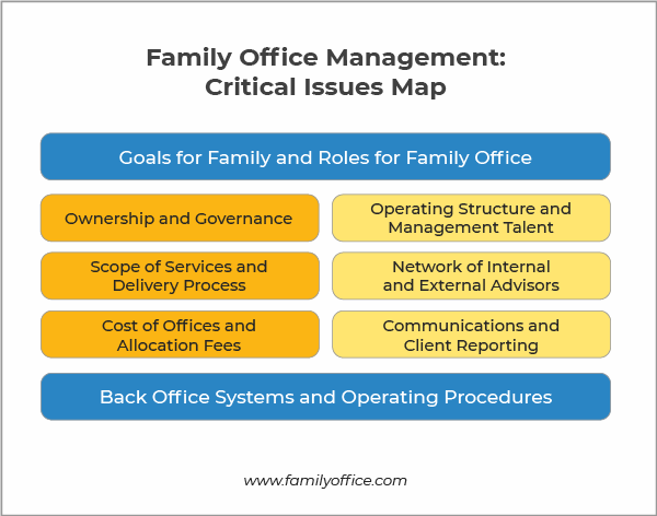 Family office management: critical issues