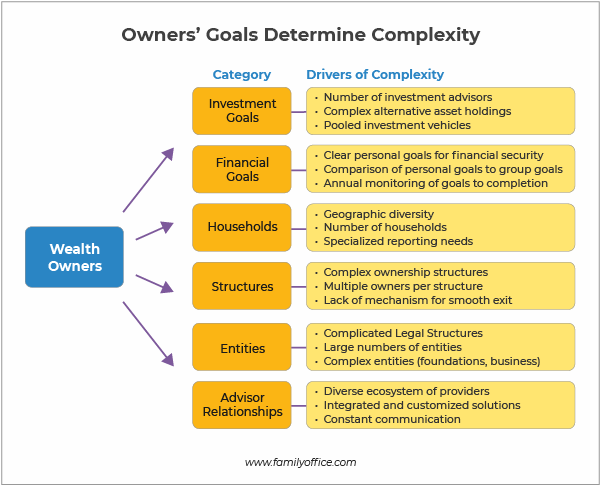 Owners' goals determine the complexity of a family office
