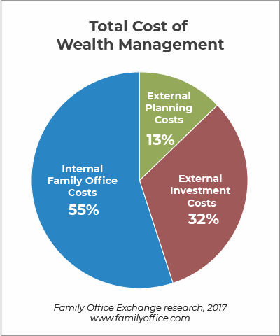 Total cost of family office management