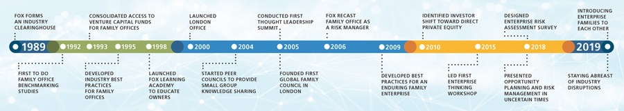 30 Years of FOX - Click to Enlarge Timeline