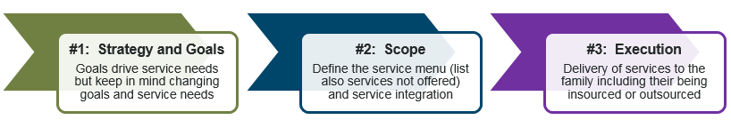 Family Office Services Strategy, Scope and Execution