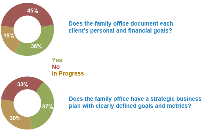 Family Offices Survey Data